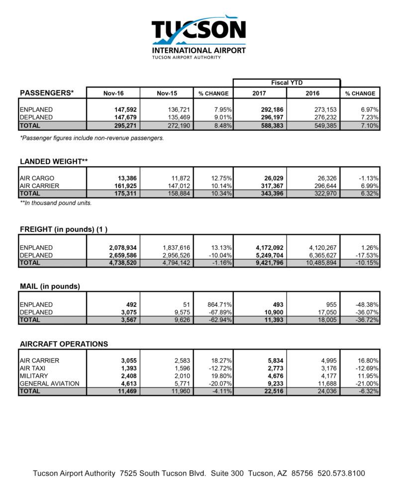 2016-November-Monthly-Statistics
